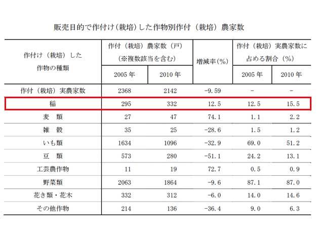 横浜市の稲作農家の数について